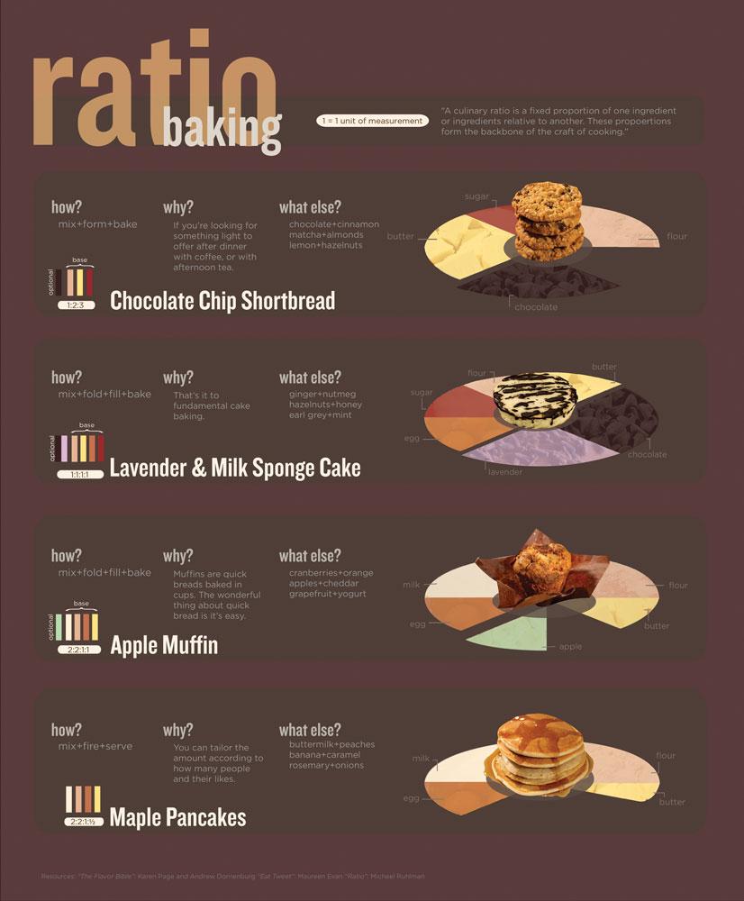 Speech Develoment Cake Graphic